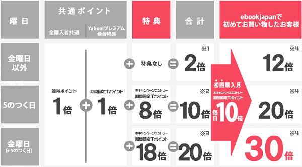 ebookjapanポイント還元表