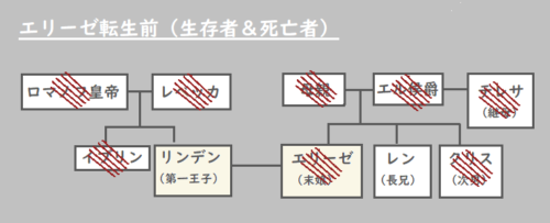 エリーゼ相関図2