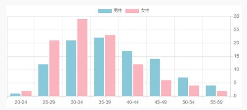 オーネット会員年齢グラフ