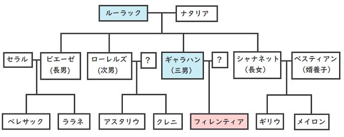 今世は当主になります家系図